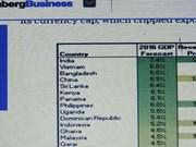 Bloomberg: Le Vietnam, 2e économie à plus forte croissance au monde en 2016