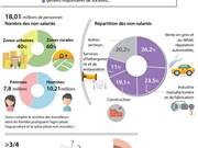 Le Vietnam recense 18 millions de travailleurs non-salariés
