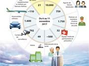 La Semaine de l'APEC 2017 en chiffres