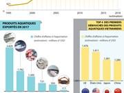 Produits aquatiques: 8,5 milliards dollars d'exportations en 2018