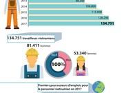 Envoi de main-d'œuvre à l'étranger: nouveau record en 2017