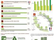 Partenariat stratégique Vietnam-France