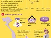 [Infographie] Objectifs pour 2016 adoptés par l'Assemlée nationale