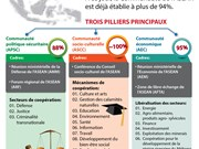 [Infographie] La Communauté de l'ASEAN accomplie à plus de 94%