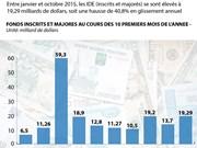 [Infographie] Les IDE au cours des 10 premiers mois de quelques années