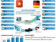 [Infographie] Le partenariat stratégique Vietnam - Allemagne
