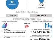 [Infographie] Deux programmes-objectif national pour la période 2016-2020
