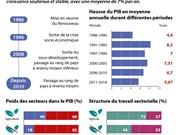 [Infographie] L'économie vietnamienne après 30 ans de Renouveau