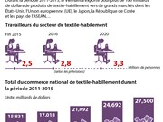 [Infographie] Le Vietnam a exporté pour plus de 106 Mds de dollars de textile-habillement