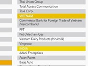 Vinamilk continue de figurer dans la liste Asia300 du Nikkei Asian Review