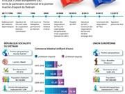 [Infographie] Relations Vietnam - Union européenne (UE)