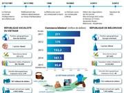 [Infographie] Relations d'amitié traditionnelle  et de coopération Vietnam–Biélorussie