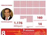 [Infographie] 10è Congrès national du Parti: Changement dans la conscience et la pensée
