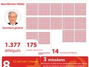 [Infographie] 11e Congrès national du Parti: Intensifier le Renouveau en tous domaines