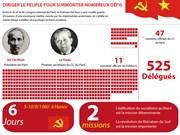 [Infographie] 3è Congrès national du Parti: Diriger le peuple pour surmonter nombreux défis