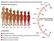 Malnutrition chez les enfants vietnamiens de moins de 5 ans