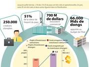 Les ZI et ZE contribuent pour plus de 50% des exportations nationales