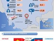 Le Cambodge et ses relations avec le Vietnam