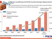 Le Vietnam accueille plus de 8 M de touristes étrangers depuis janvier