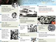 Adieu la légende révolutionnaire cubaine Fidel Castro