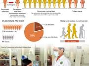 Le Vietnam accablé de tuberculose