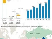 Plus de 3,2 M de touristes étrangers au Vietnam