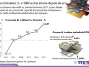 La croissance du crédit la plus élevée depuis six ans