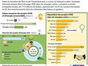 Plus de 770 M de dollars d'IDE dans les énergies renouvelables
