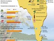 Potentiels de l'économie maritime de Phu Quoc