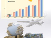 Déficit commercial de 2,7 Mds $ en 5 mois