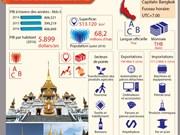 Membres de l'APEC - Thaïlande