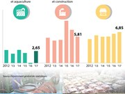 La croissance des secteurs au 1er semestre 2017