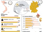 Partenariat stratégique Vietnam - Allemagne