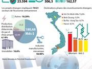 120 pays et territoires investissant au Vietnam