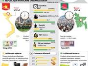 Les relations de coopération Vietnam-Bangladesh en infographie
