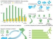 Les relations commerciales Vietnam - Cambodge en infographie