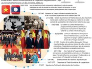 Les 55 ans de relations d'amitié spéciale et de coopération intégrale Vietnam - Laos