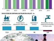 La production industrielle vietnamienne en hausse de 8,1% en juillet