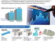 La capitalisation boursière représente plus de 56% du PIB