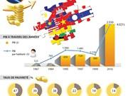 L'ASEAN, 6è économie mondiale