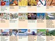 L'Etat vietnamien monopole la commercialisation de 20 biens et services