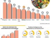 Le Vietnam au 5è rang mondial en termes d'indice de confiance des consommateurs