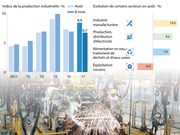 [Infographie] La production industrielle progresse de 6,7% en 8 mois