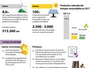 Retard à déplorer dans le développement des énergies renouvelables