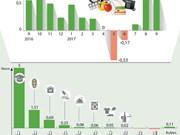 Les prix à la consommation en hausse de 0,59% en septembre