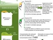 À partir de 2018, seules l'E5 RON 92 et RON 95 seront autorisées
