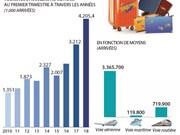 Le nombre de touristes étrangers au Vietnam en hausse de 30,9% au premier trimestre