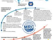 Promouvoir le développement durable du Mékong