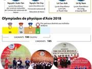 Le Vietnam remporte 4 médailles d'or aux 19es Olympiades de physique d'Asie