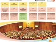 La 5e session de l'Assemblée nationale de la XIVe législature